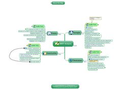 Evolution Concept Map Natural History Museum Pinterest
