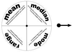 Relentlessly Fun, Deceptively Educational: Mean, Median, Mode, & Range Game