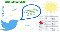 Resum del Tuit debat sobre Activitats Culturals a Balears durant l'estiu Culture, Map, Cards, Maps