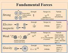 Image result for Strong nuclear force is stronger than the other three fundamental forces