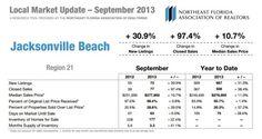 real estate statistics jacksonville beach - Sept 2013