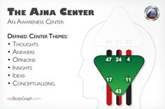 Journey through the Centers of the Human Design BodyGraph - The Ajna Center