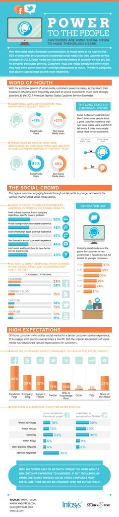 Improve your Power to the People Metric, Social Media Customer Communications - #infographics