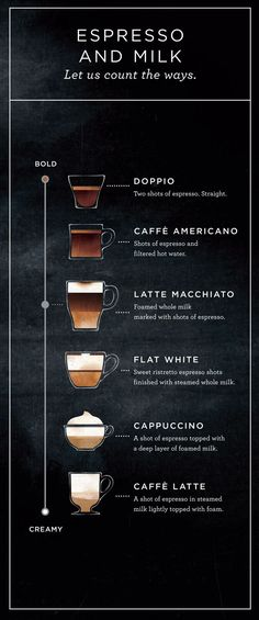 What's The Difference Between A Starbucks Latte Macchiato And A Flat White? Both Are An Espresso Lover's Dream Come True Coffee Type, Coffee Art, Coffee Shop, Coffee Lovers, Easy Coffee, Hot Coffee, Iced Coffee, Coffee Mugs, Best Espresso