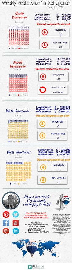 North Vancouver and West Vancouver real estate market update: here are current numbers of homes for sale and new listings; and listing price ranges.