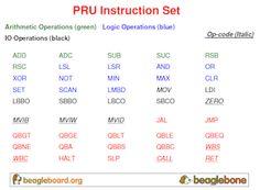 Beaglebone Black, Arithmetic, Coding, Ads, Programming