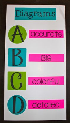 Drawing Diagrams in Science: The ABCD Model