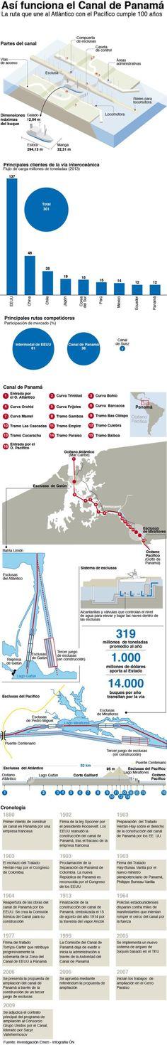 100 años del Canal de Panamá @unoticias