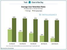 bii sai cotd messaging app retention rates