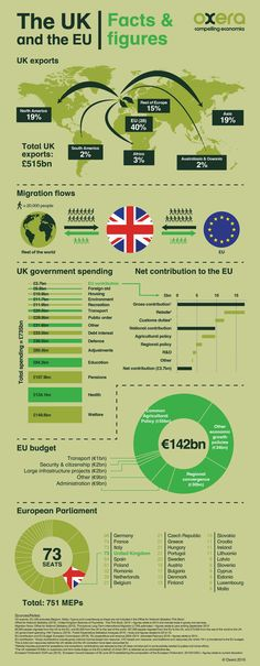 A coordinated colour scheme softens the impact of a large volume of financial, migration and import/export values in this infographic about the UK and Europe pertaining to the EU referendum and Brexit vote Economics Lessons, Economics Revision, Uk Facts, Foreign Service Officer, British Values, Uk Politics, Educational Websites, Global Economy, Political Science
