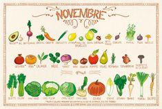 ec6ee307f66 12 images de Calendrier des fruits et légumes de saison. qui font ...