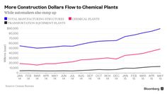 How Cheap OilIs Fueling a Surge InNew Factories - Bloomberg Business