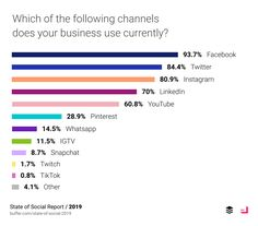 State of Social 2019 | Buffer #socialmedia #sozialemedien #smm #socialmediamarketing