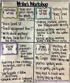 From 3rd Grade Thoughts:Writing Groups-Teacher Time & Writing Bin. Good, detailed explanation of how this teacher runs Writer's Workshop rotations.: