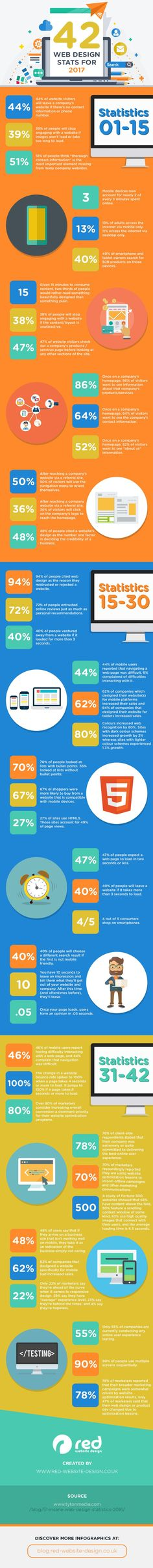 42 #WebDesign Stats to Guide Your 2017 Strategy #Infographic #Marketing #Business #Startup