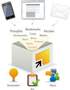 5 Reasons to use Springpad