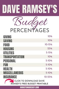 Dave Ramsey's budget percentages so you can budget for beginners. Budgeting by percentage using dave ramsey's method or the … Budgeting Worksheets, Budgeting Finances, Budgeting Tips, Financial Peace, Financial Tips, Financial Planning, Financial Literacy, Planning Budget, Budget Planner