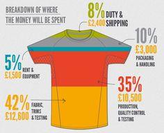 Tribesports: Revolutionizing the sportswear industry by Tribesports — Kickstarter