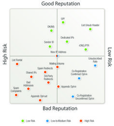 Email Deliverability: You Are the Master of Your Own Fate image Reputation quadrants v4 650