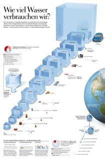 Wieviel Wasser verbrauchen wir?