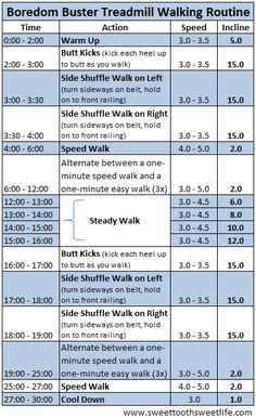 Boredom Buster Treadmill Walking Routine | Sweet Tooth, Sweet Life