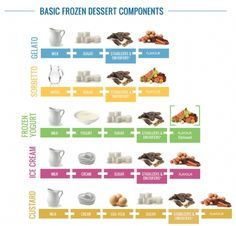 Creamed Eggs, Cream And Sugar, Custard, Gelato, Yogurt, Frozen, Canada, Desserts, Tailgate Desserts