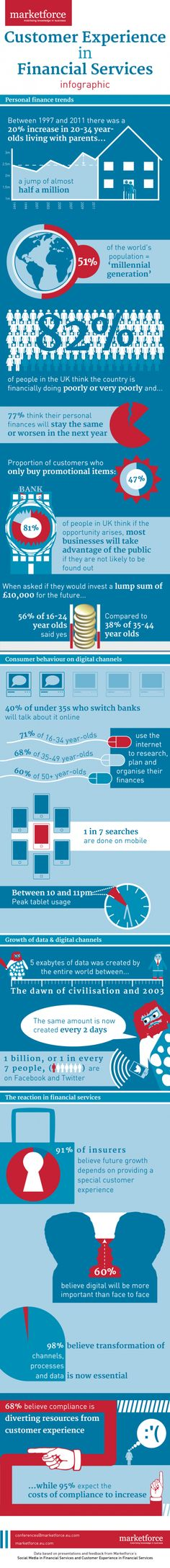 Customer Experience in Financial Services