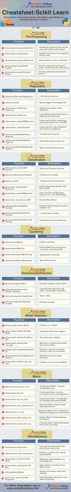 Here are cheatsheets for Scikit-Learn & Caret Package for Python & R.Gain expertise in data analysis,data processing & predictive modeling with these cheatsheet Computer Programming, Computer Science, Python Programming, Programming Languages, Data Science, Machine Learning Deep Learning, Machine Learning Artificial Intelligence, Coding Software, Data Processing