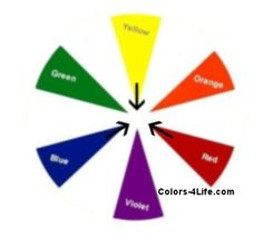 Complimentary Color Chart - a pair of colors; one color is used as the base, and the other shade is used as the accent hue.