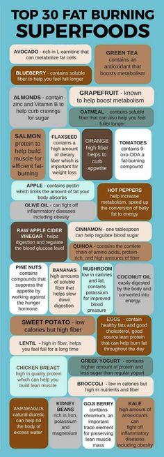 Top 30 fat-burning foods