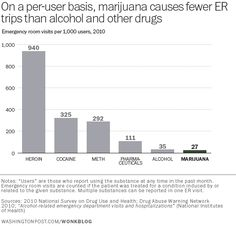 The federal government's own statistics show that marijuana is safer than alcohol