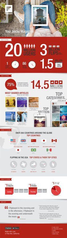[Infographie] Flipboard dispose de 20 millions d'utilisateurs dont 1,5 millions chaque jour