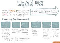 Lean UX - Designing Minimum Viable Product
