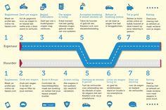 Autodelen via Tapazz: Hoe werkt het?