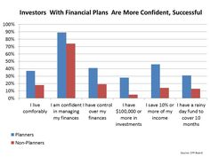 Investors who develop financial planning strategies are more successful than those without plans. Learn more about the advantages of a personal financial plan.