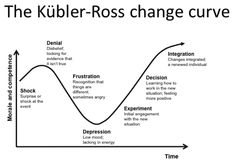The change curve is based on a model originally developed in the 1960s by Elizabeth Kubler-Ross to...