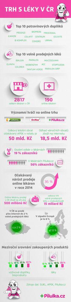 Trh s léky v ČR