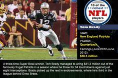 Tom Brady: Photo by Keith Allison; Football field: © L.Watcharapol/Shutterstock.com, football helmet: © Beto Chagas/Shutterstock.com, footba...