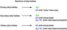 1-alkyl halides