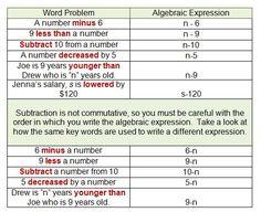 7 Translating Algebraic Expressions Ideas Algebraic Expressions Middle School Math Math Classroom
