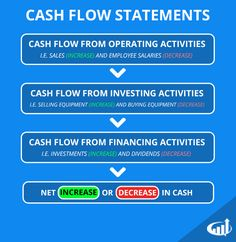 Cash flow statements help traders understand how a company utilizes its free cash. Check out the definition and examples.