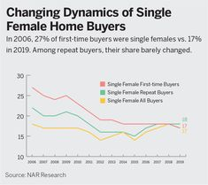 The share of single female buyers has retreated, most noticeably among single female first-time buyers. 30 And Single, Single Women, Market Trends, Real Estate Information, National Association, First Time, Spotlight, Magazine, Marketing