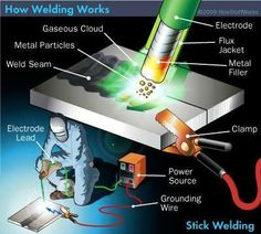 Shielded Metal Arc Welding (SMAW): Also known as Manual Metal Arc (MMA) welding or informally as stick welding, is a manual arc welding process that uses a consumable electrode coated in flux to lay the weld. An electric current, in the form of either alternating current or direct current from a welding power supply, is used to form an electric arc between the electrode and the metals to be joined. As the weld is laid, the flux coating of the electrode disintegrates, giving off vapors that…