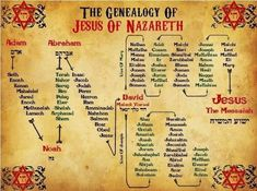 husbands bible style family tree chart Mary Magdalene - Jungian Genealogy, by Iona Miller Bible Study Notebook, Bible Study Tools, Scripture Study, Bible Notes, Bible Scriptures, Genealogy Of Jesus, Family Genealogy, Genealogy Chart, Bible Timeline