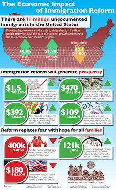 Economic impact of immigration and how immigration reform generates prosperity. Murrieta California, Path To Citizenship, Immigration Reform, Physical Environment, Social Issues, Infographics, Law, United States, Facts