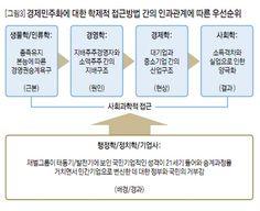 경제민주화에 대한 학제적 접근방법 간의 인과관계에 따른 우선순위