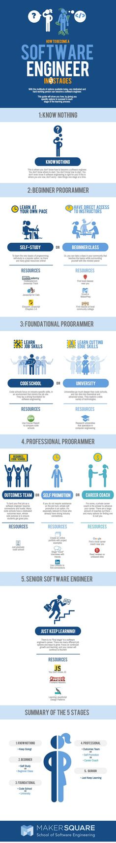 How to Become a Software Engineer - Imgur