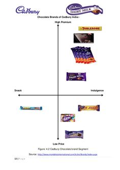Points-of-parity and points-of-difference of cadbury compare to others Cadbury Chocolate, Selection Boxes, Toblerone, Chocolate Brands, Confectionery