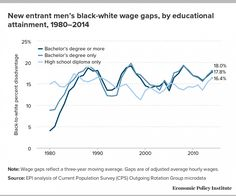 Why black workers who do everything right still get left behind - The Washington Post