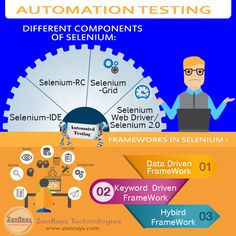 48 Best Software Testing Training in Bangalore images in 2019